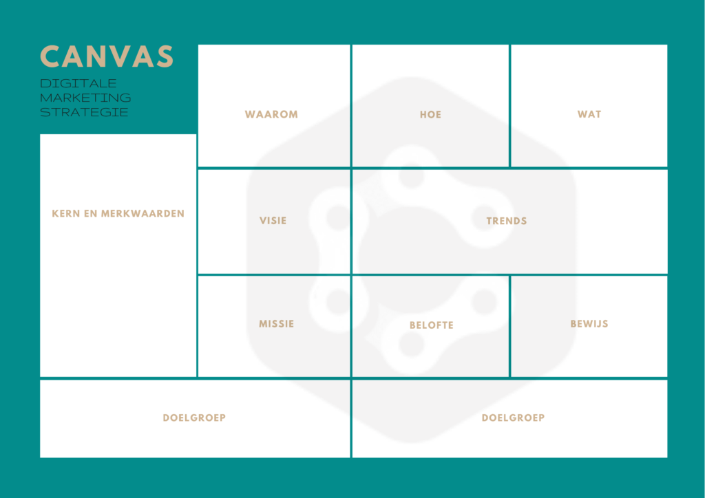Digitale marketing strategie Canvas Catelijne Werkt